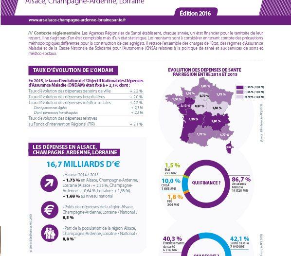 ARS Alsace Champagne Ardenne Lorraine Les dépenses de santé 2015